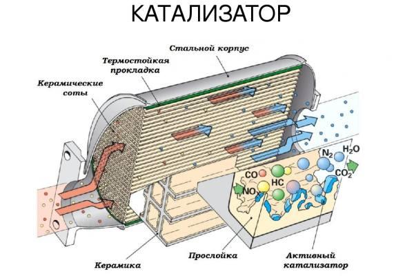 схема работы катализатора в бензиновой машине