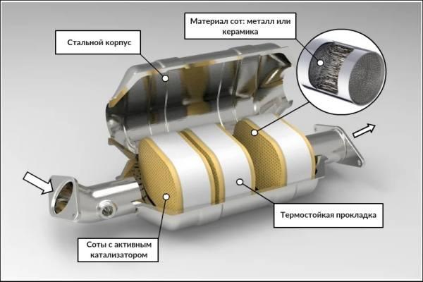 корпус катализатора